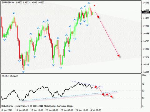 Технический анализ и форекс прогноз на 05.07.2011 EUR/USD, GPB/USD, NZD/USD, AUD/USD