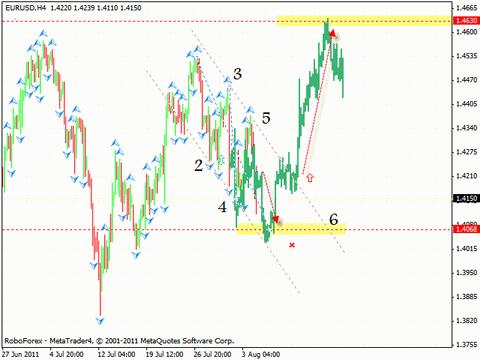 Технический анализ и форекс прогноз на 05.08.2011 EUR/USD, GBP/USD, USD/CHF, NZD/USD, USD/CAD