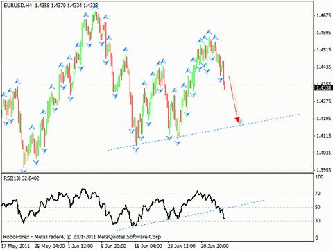 Технический анализ и форекс прогноз на 07.07.2011 EUR/USD, GBP/USD, NZD/USD, AUD/USD