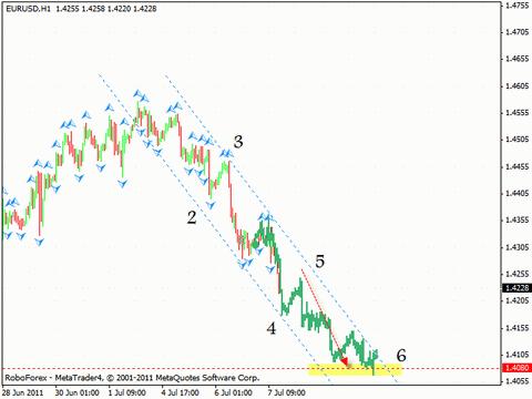 Технический анализ и форекс прогноз на 08.07.2011 EUR/USD, GBP/USD, EUR/GBP, GOLD