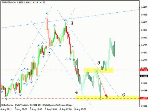 Технический анализ и форекс прогноз на 09.08.2011 EUR/USD, GBP/USD, USD/CHF, USD/CAD
