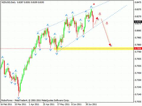 Технический анализ и форекс прогноз на 13.07.2011 EUR/USD, GBP/USD, NZD/USD, USD/CAD