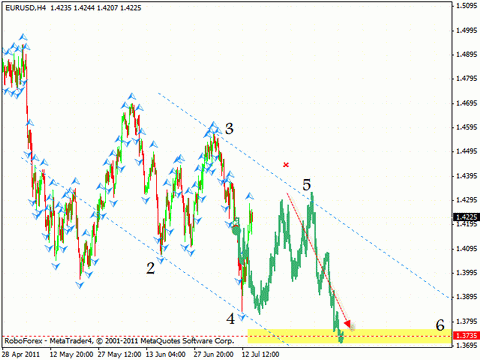 Технический анализ и форекс прогноз на 15.07.2011 EUR/USD, GBP/USD, NZD/USD, AUD/USD