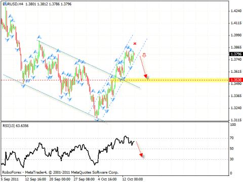 Технический анализ и форекс прогноз на 17.10.2011 EUR/USD, GBP/USD, USD/JPY, DAX
