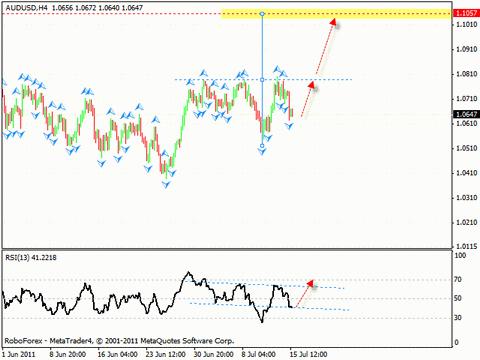 Технический анализ и форекс прогноз на 18.07.2011 EUR/USD, GBP/USD, USD/CHF, AUD/USD