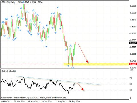 Технический анализ и форекс прогноз на 18.10.2011 EUR/USD, GBP/USD, USD/CHF, AUD/USD