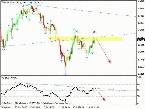 Технический анализ и форекс прогноз на 20.07.2011 EUR/USD, GBP/USD, AUD/USD, Oil