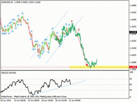 Технический анализ и форекс прогноз на 22.06.2011 EUR/USD, GBP/USD, EUR/JPY, OIL