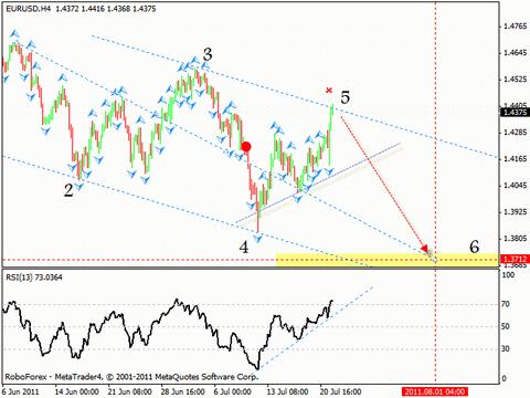 Технический анализ и форекс прогноз на 22.07.2011 EUR/USD, GBP/USD, USD/CHF, AUD/USD