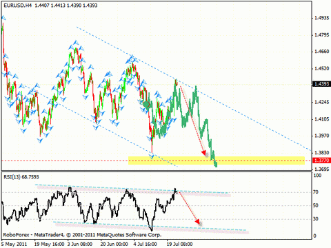 Технический анализ и форекс прогноз на 25.07.2011 EUR/USD, GBP/USD, NZD/USD, USD/CAD