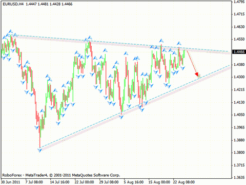 Технический анализ и форекс прогноз на 25.08.2011 EUR/USD, GBP/USD, NZD/USD, OIL