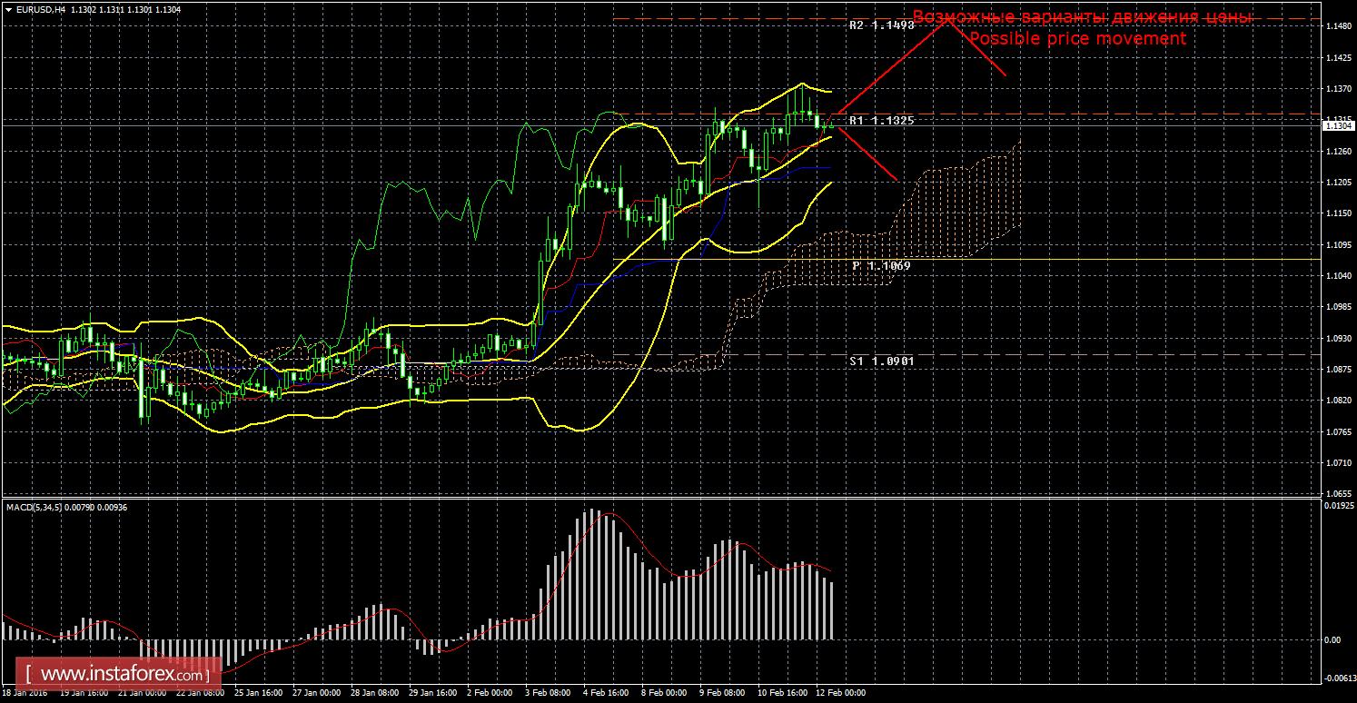 Технический анализ рынка EUR/USD
