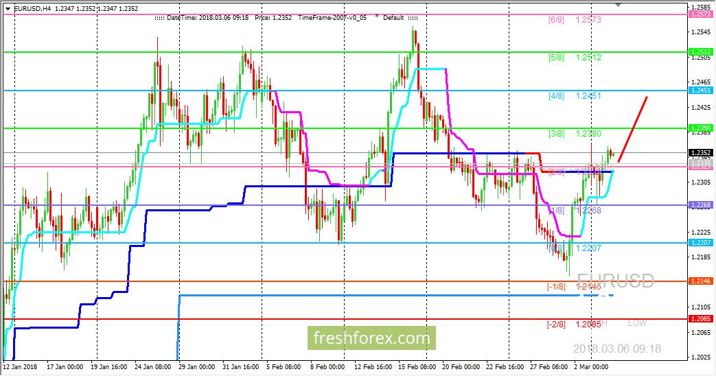 Форекс - торговля по мюррею australian stock market trading hours