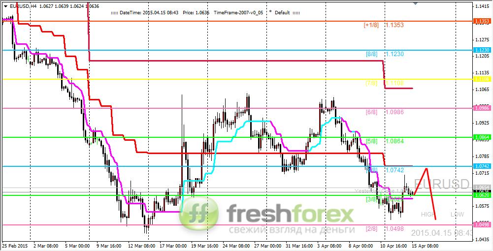 USD - Форекс на ForexpfRu - Торговля на