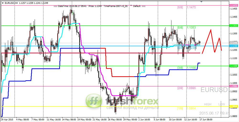 Аналитика форекс на 17 06 2015 прогноз доллара евро