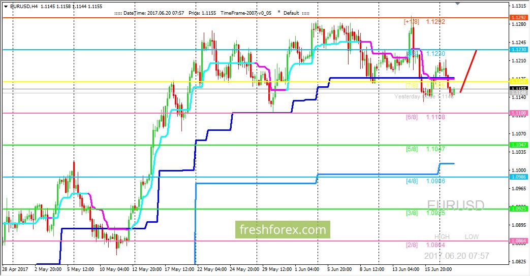 Forex анализ на 20.06 золото на форекс 13 01 2011