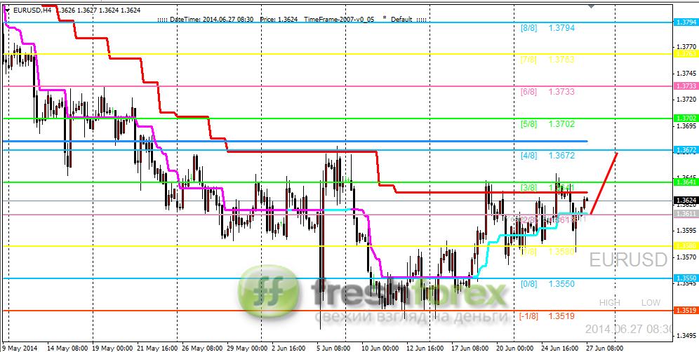 Бинарные опционы евро доллар график