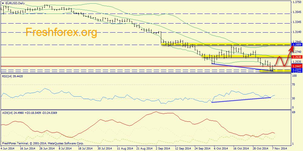 Прогноз российского рубля к доллару и евро на forex 12.11.2014 forex форекс рынок последние новости прогнозы аналитика и стратегии