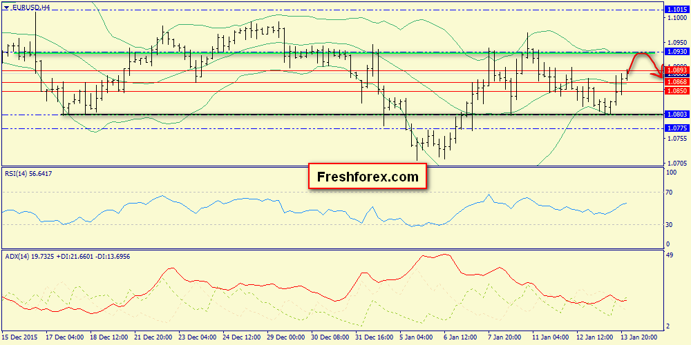 Forex eurusd trend