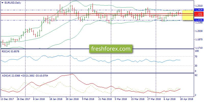 Forex trend сайт курс доллара к йене сегодня на форексе