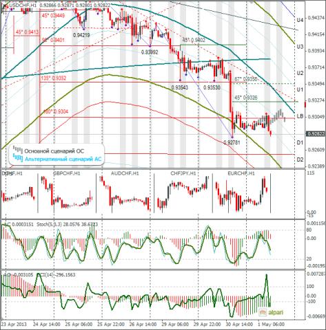 Технический анализ и форекс прогноз на 15.08.2012 eur/usd nma линия истинной цены скачать форекс