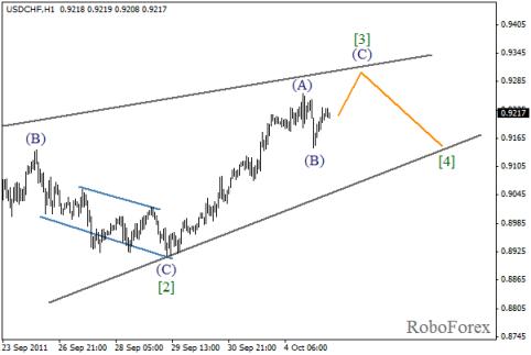 Форекс Волновой анализ пары USD/CHF на 05.10.2011