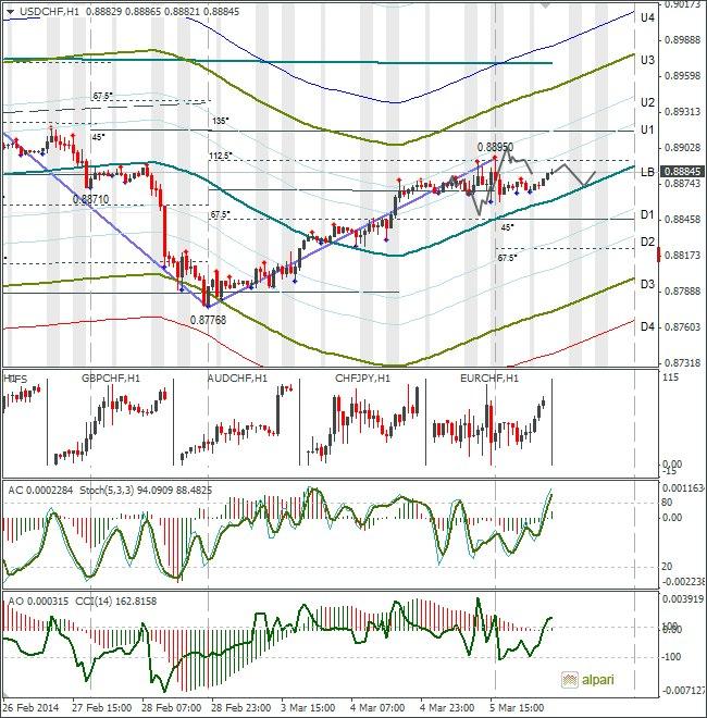 Актуальные прогнозы по рынку форекс