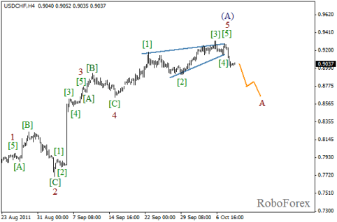 Форекс Волновой анализ пары USD/CHF на 11.10.2011