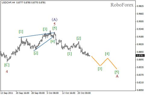 Forex Волновой анализ пары USD/CHF на 26.10.2011