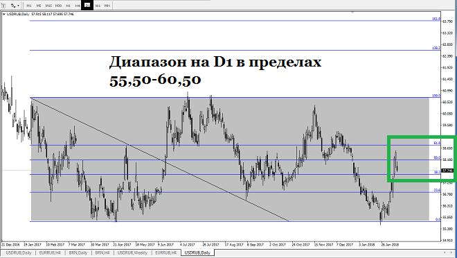 Аналитика рубля форекс как приостановить ставку на форексе