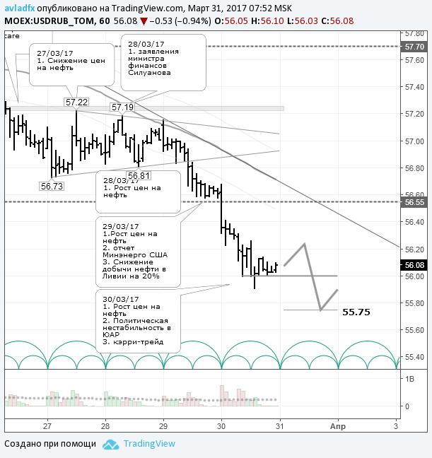 Курсы валют: онлайн графики Форекс, ЦБ, ММВБ