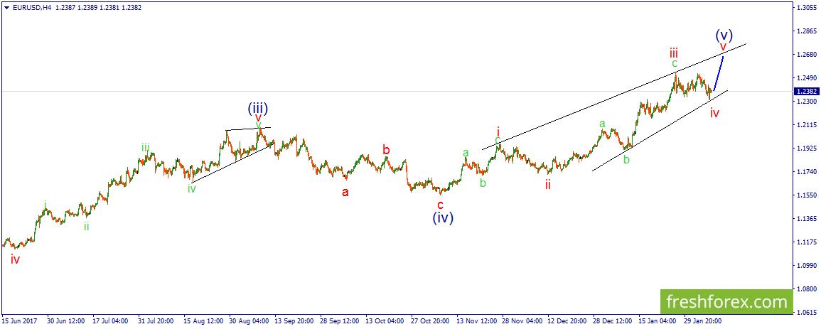 Платные прогнозы рынка forex во сколько открывается американская сессия форекс