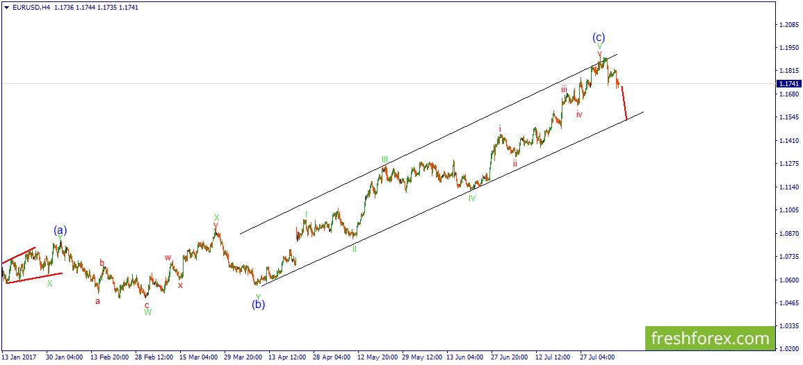 Волновой анализ рынка forex eurusd на 09 09 форекс димитровград