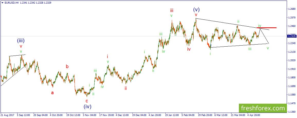 Волновой анализ валютного рынка forex обои рынка форекс