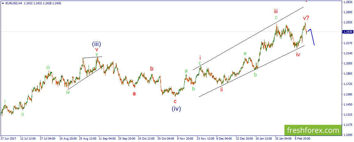 Eurusd волновой анализ рынка forex форекс или фондовый рынок что лучше