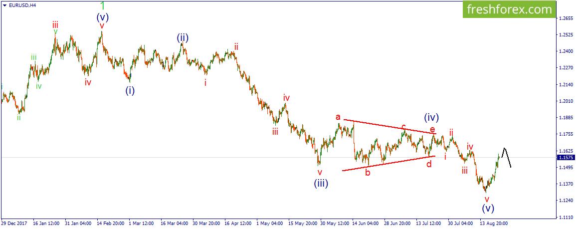 Свойства цены на рынке форекс gold trading hours forex