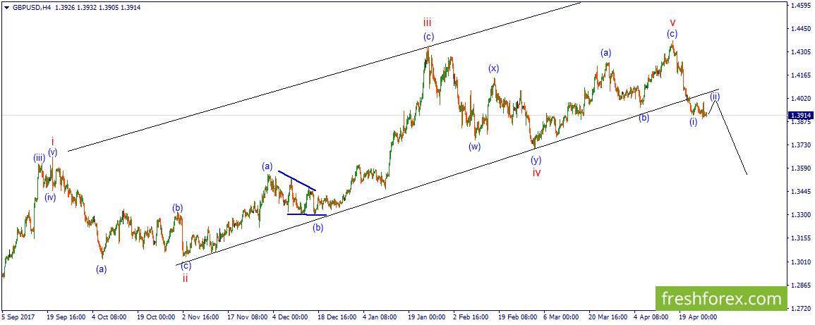 Обзор рынка - недвижимости - форекс - биржи forex золото график с 2005