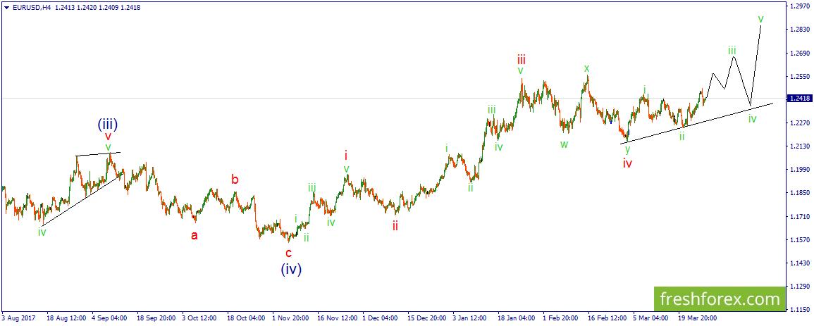 Видио аналитика на рынке форекс на 2 марта кто поднялся на форекс