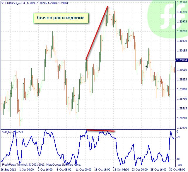 Williams percent range forex