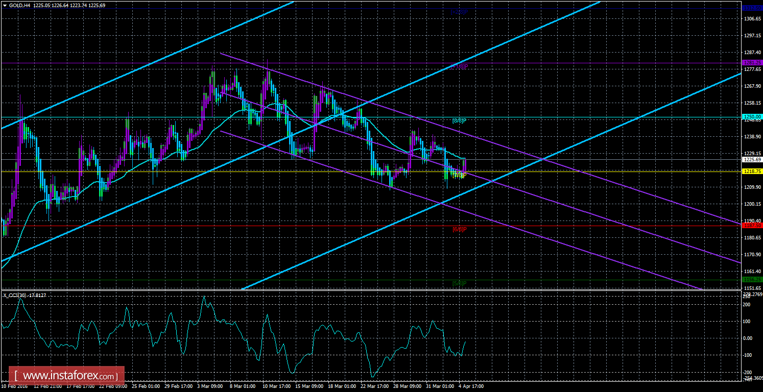 Gold commodities forex belgium