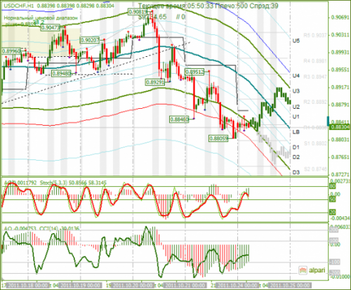USDCHF-24102011.png