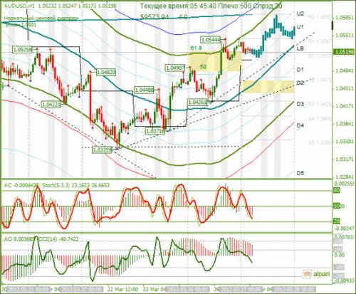 forex-analysis-audusd-27032012.png