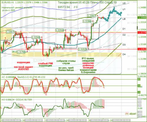 forex-analysis-eurusd-27032012.png