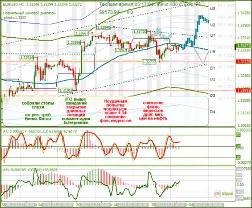 forex-analysis-eurusd-29032012.png