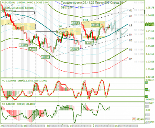forex-analysis-audusd-03042012.png
