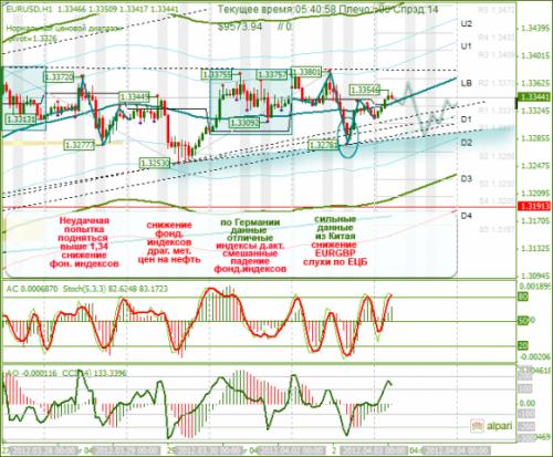 forex-analysis-eurusd-03042012.png