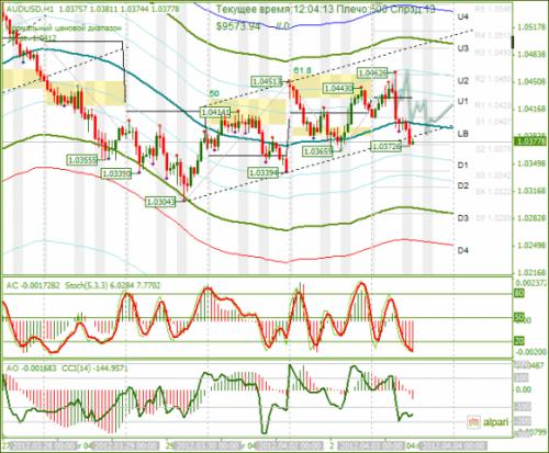 forex-audusd-03-04-2012.png