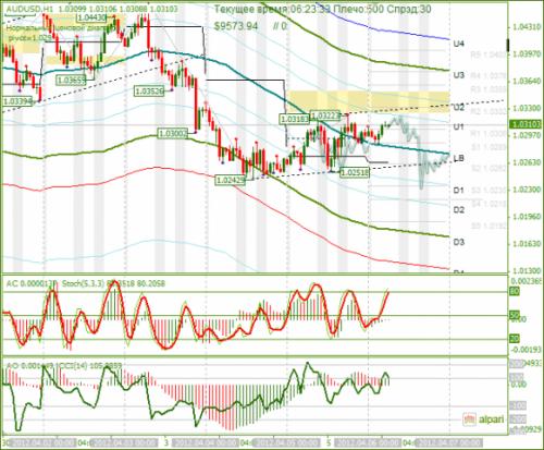forex-analysis-audusd-06042012.png
