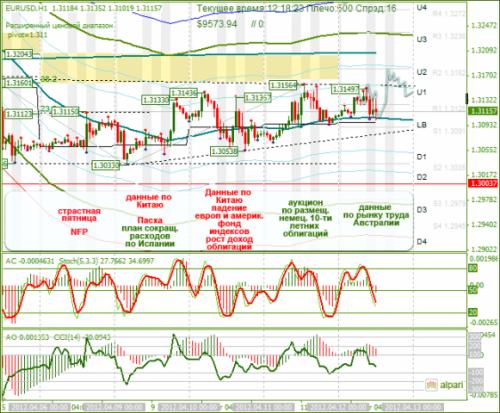 forex-eurusd-12-04-2012.png