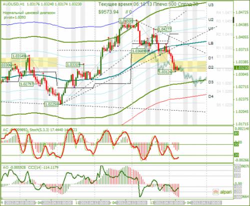 forex-analysis-audusd-16042012.png